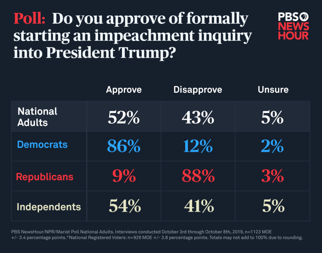 An October 10th PBS Poll that shows a majority of adults support the impeachment inquiry.